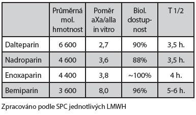 Základní vlastnosti LMWH
