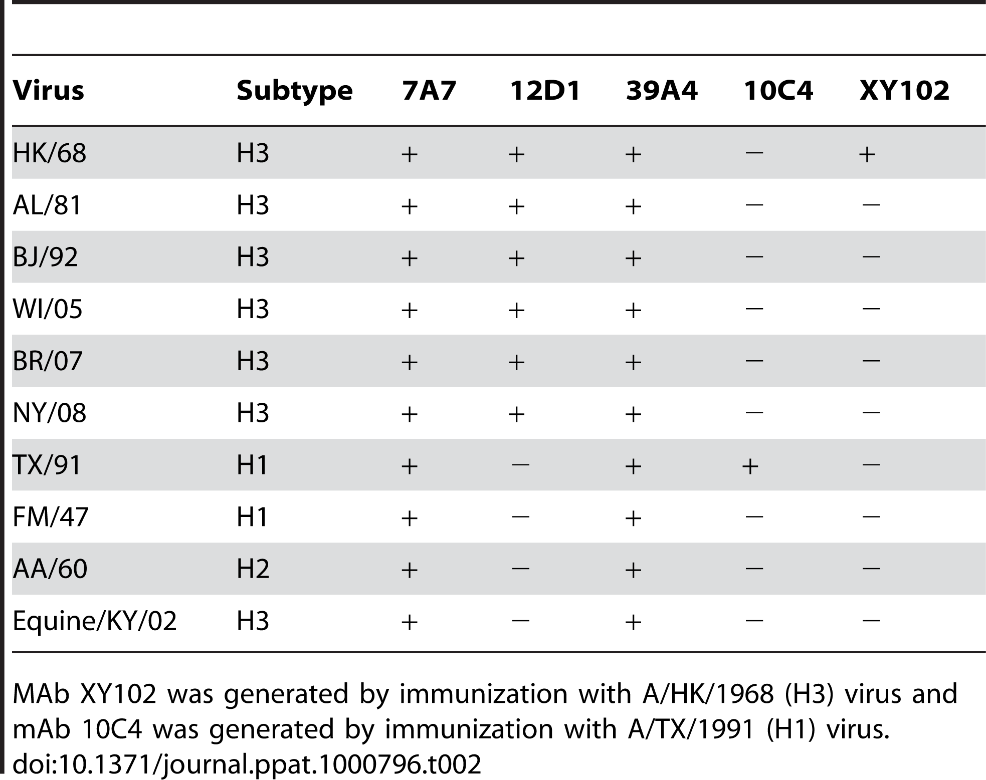 Reactivity of mAbs at 5ug/ml by immunofluorescence against MDCK cells infected with a panel of randomly chosen viruses.