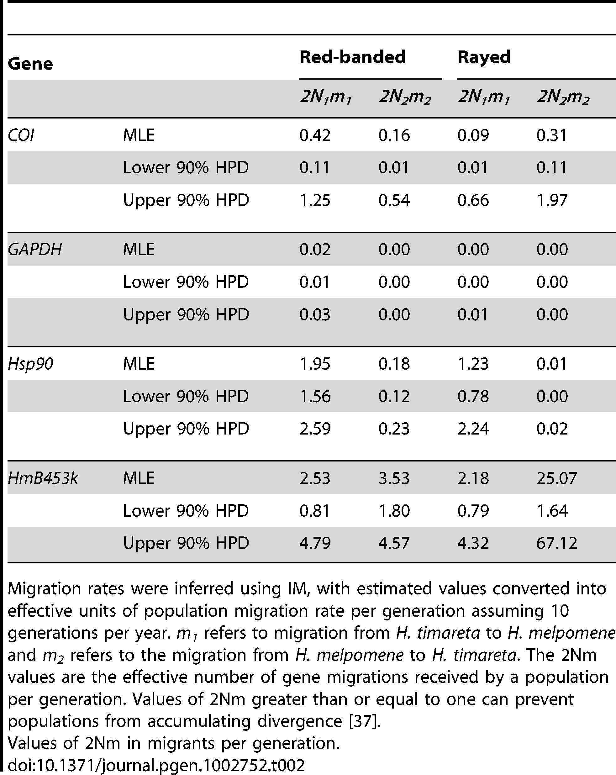 Rates of interspecies introgression between <i>H. melpomene</i>, <i>H. heurippa</i>, and <i>H. timareta</i>.