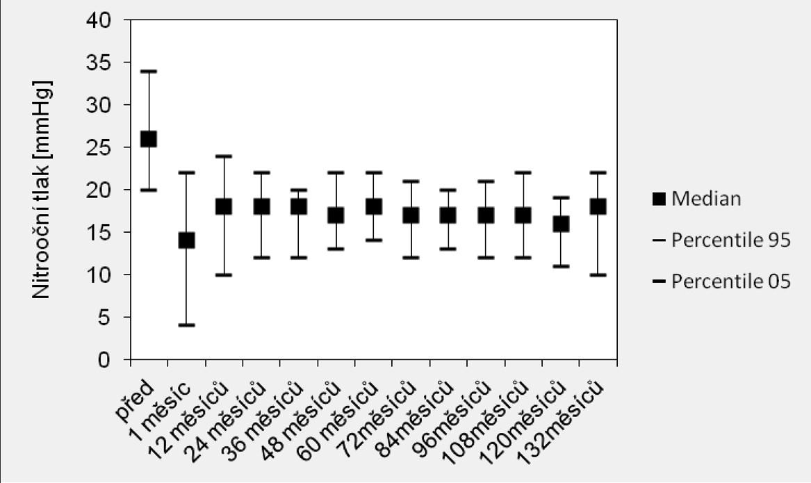 Výsledky nitroočního tlaku v souboru hluboké sklerektomie seStaar<sup>®</sup> implantátem