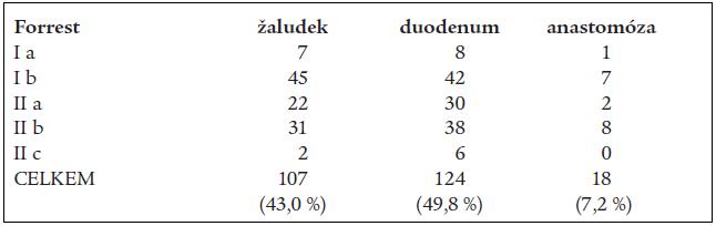 Tab. 3b. Krvácející peptické léze, jejich lokalizace, klasifikace dle Forresta v období 2000–2003.