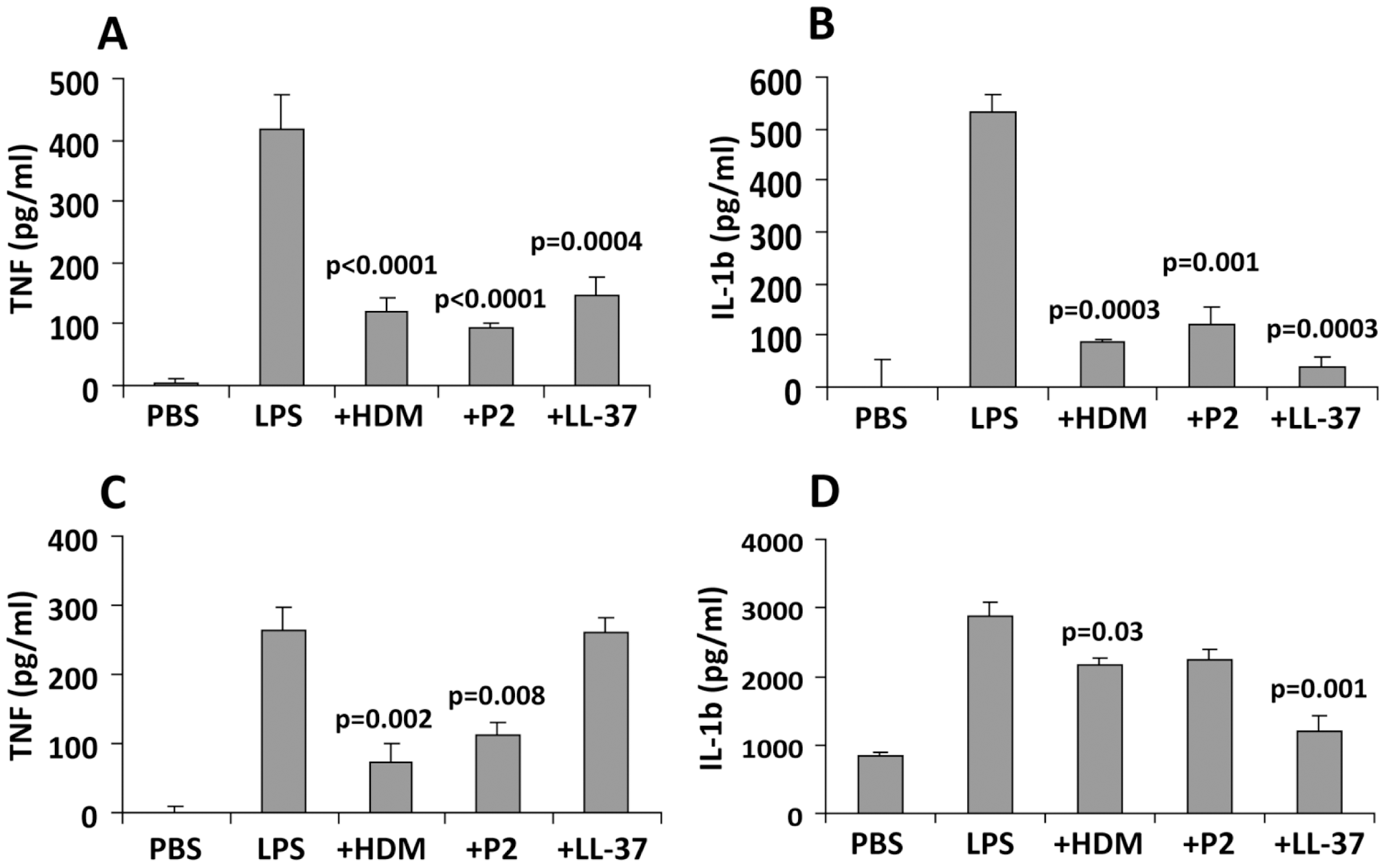 FhHDM-1 protects mice from LPS-induced inflammation.
