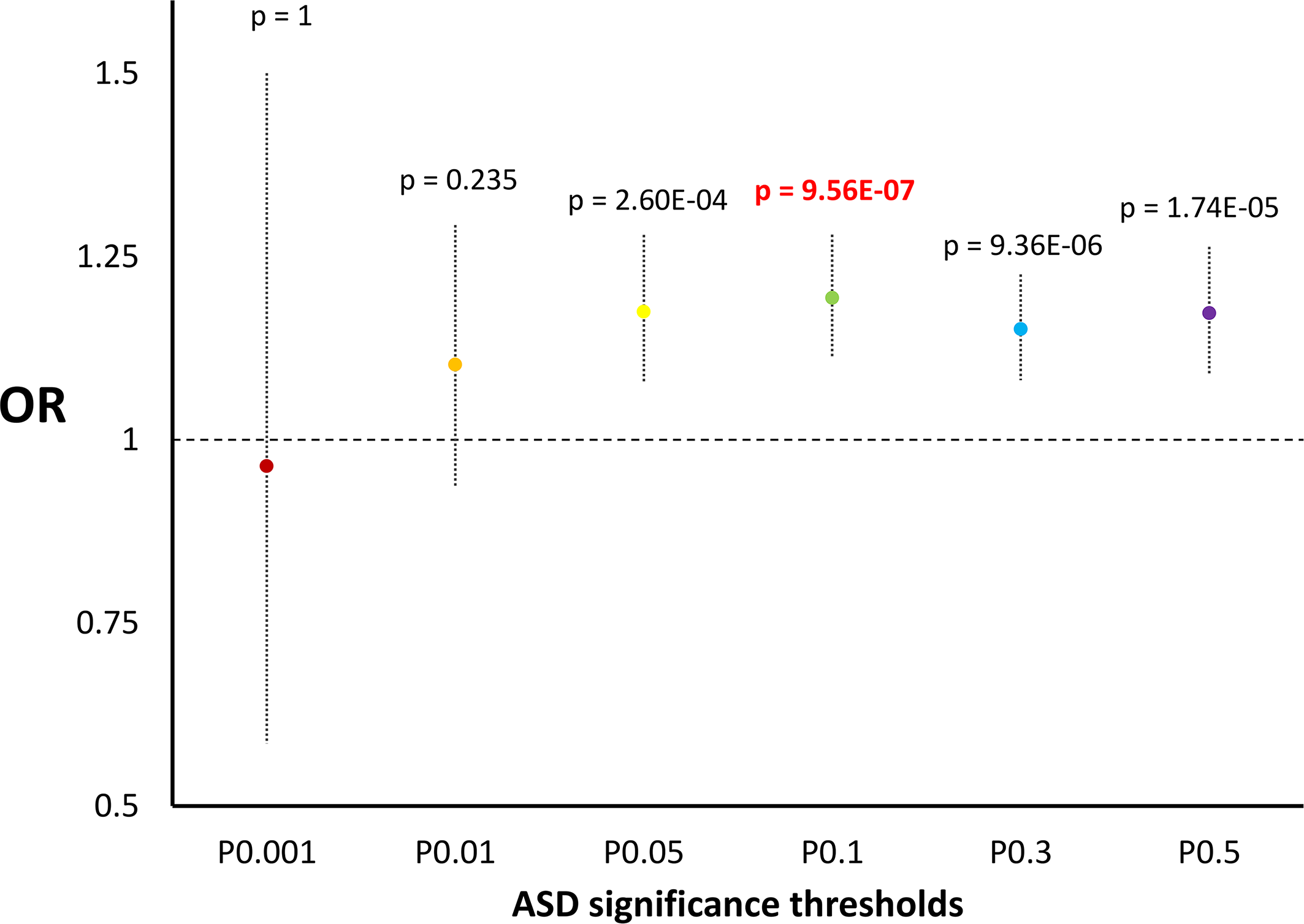 Enrichments for scores related to incomplete selection in ASD GWAS considering different thresholds.