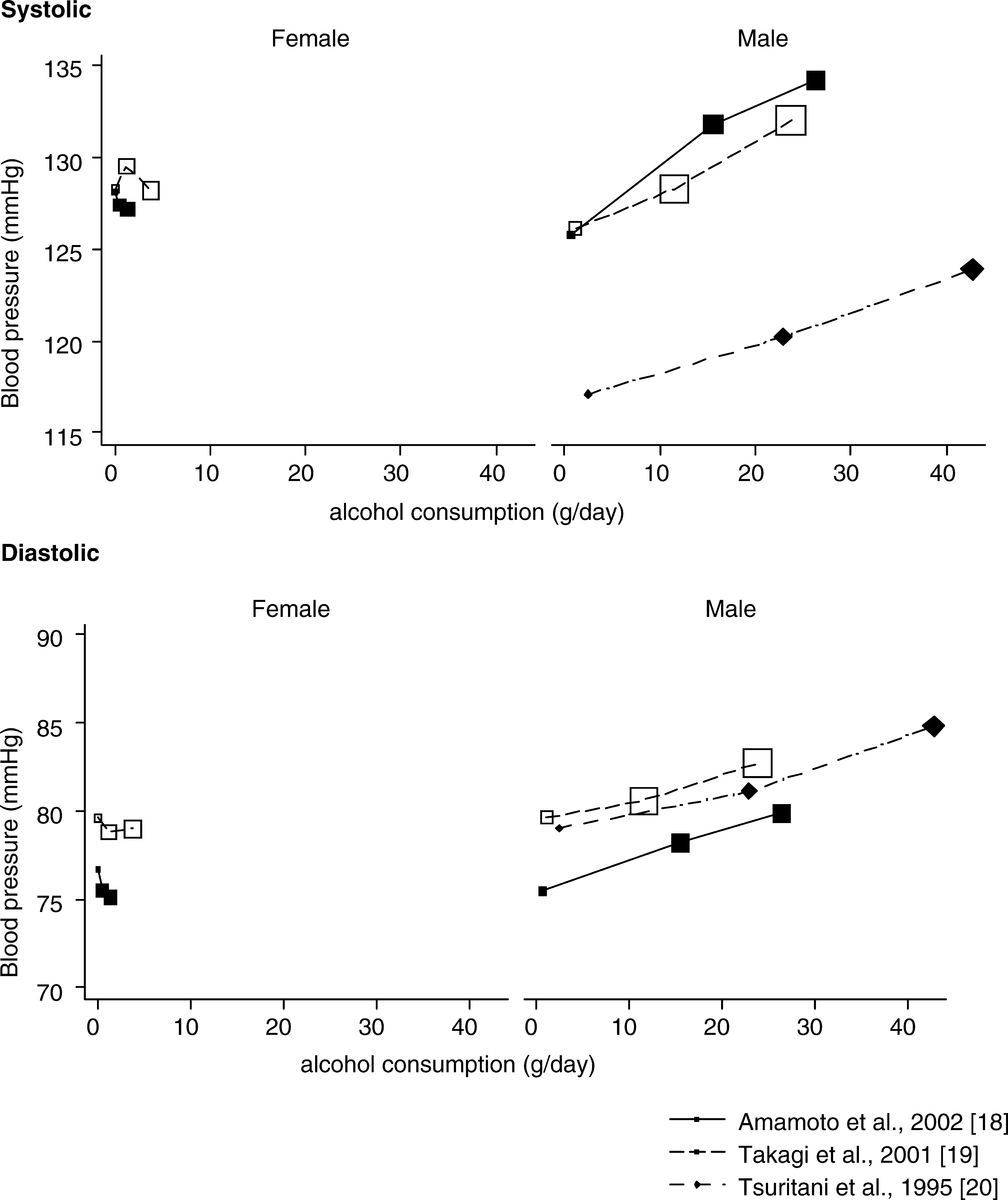 Mean Blood Pressure in Each Genotype Plotted against Mean Alcohol Consumption in Each Genotype in the Three Studies That Gave Data for Both Relationships