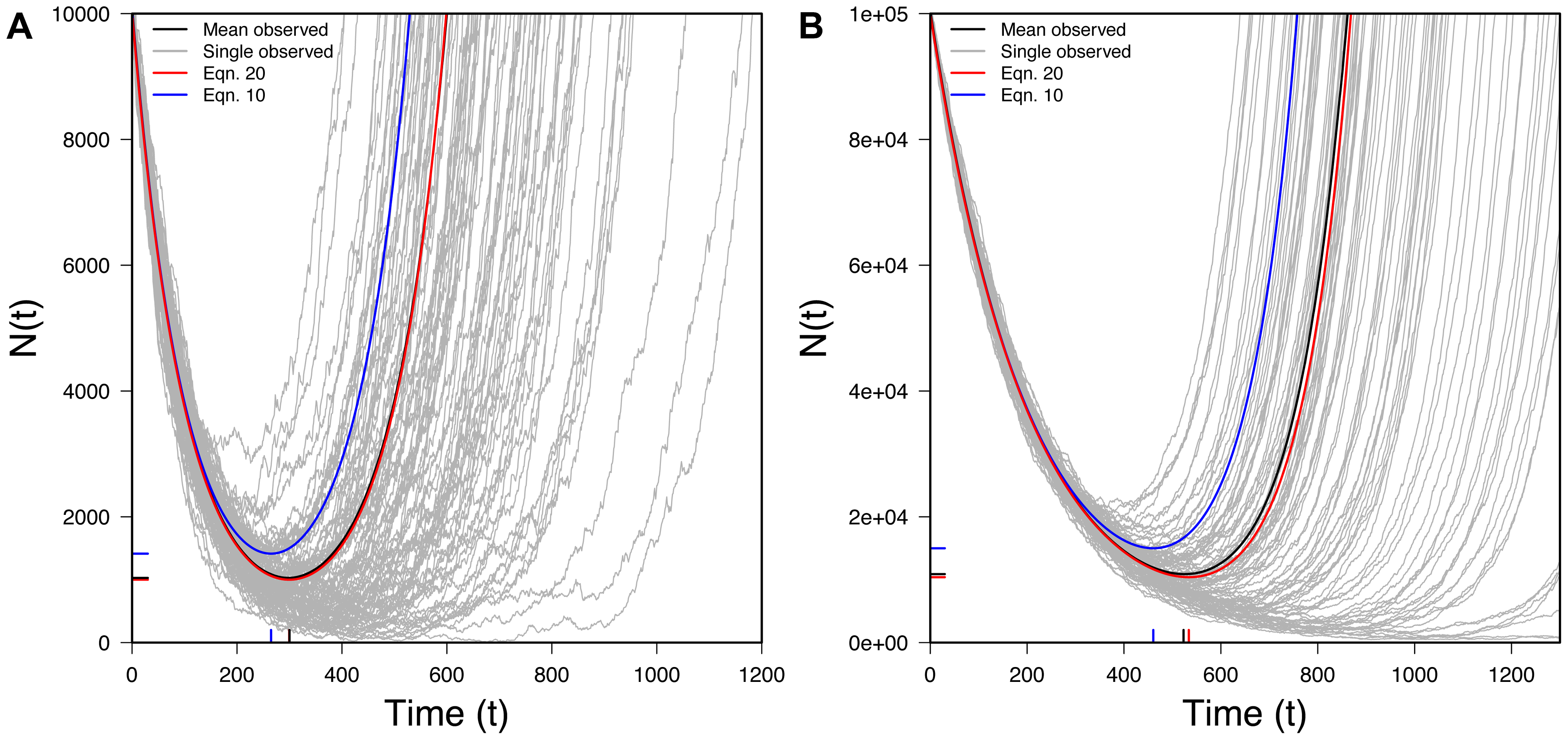 The U-shaped curve for populations rescued by new mutation.