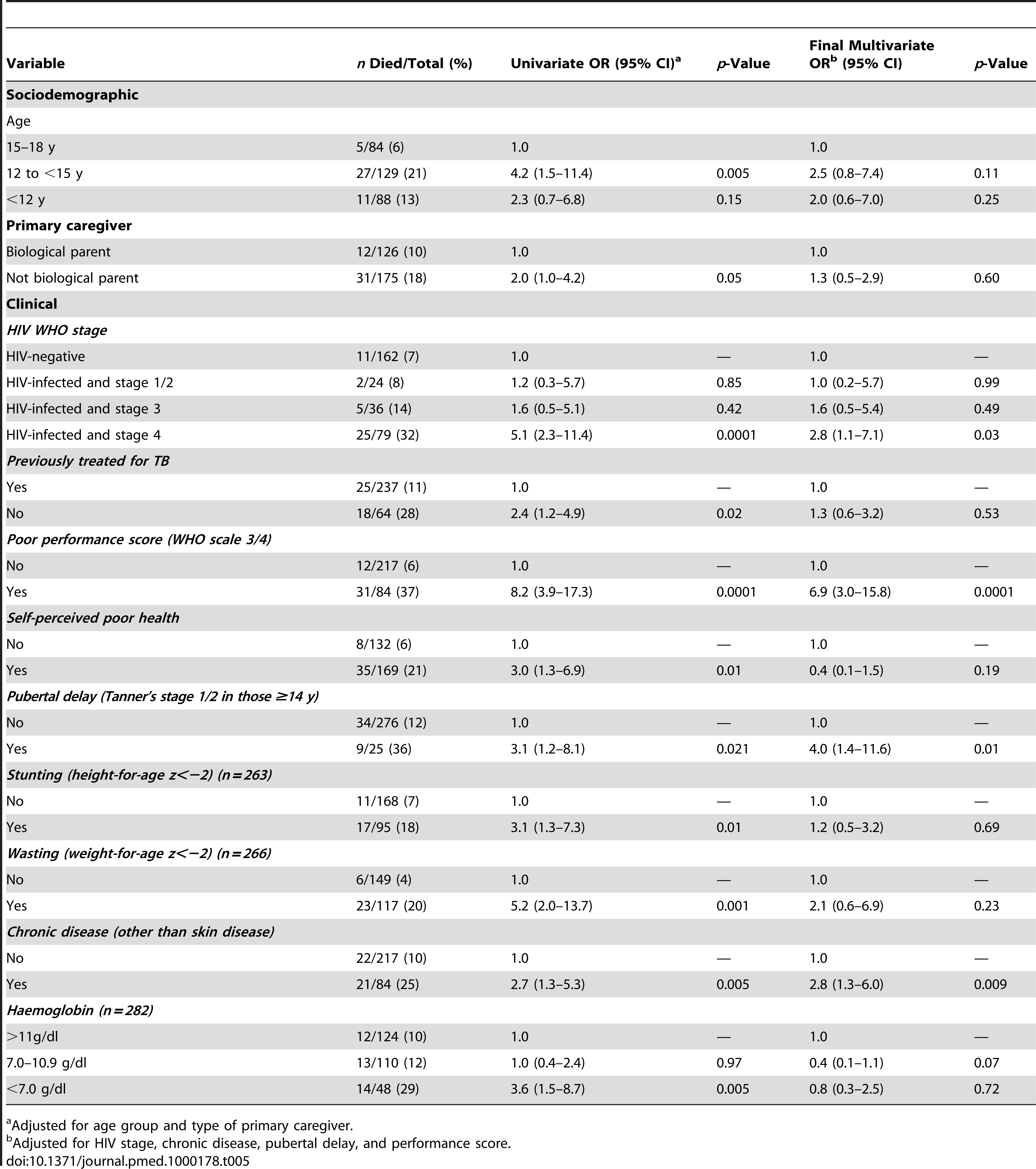 Risk factors for death among adolescents admitted to hospital (<i>n</i>=301 unless specified).