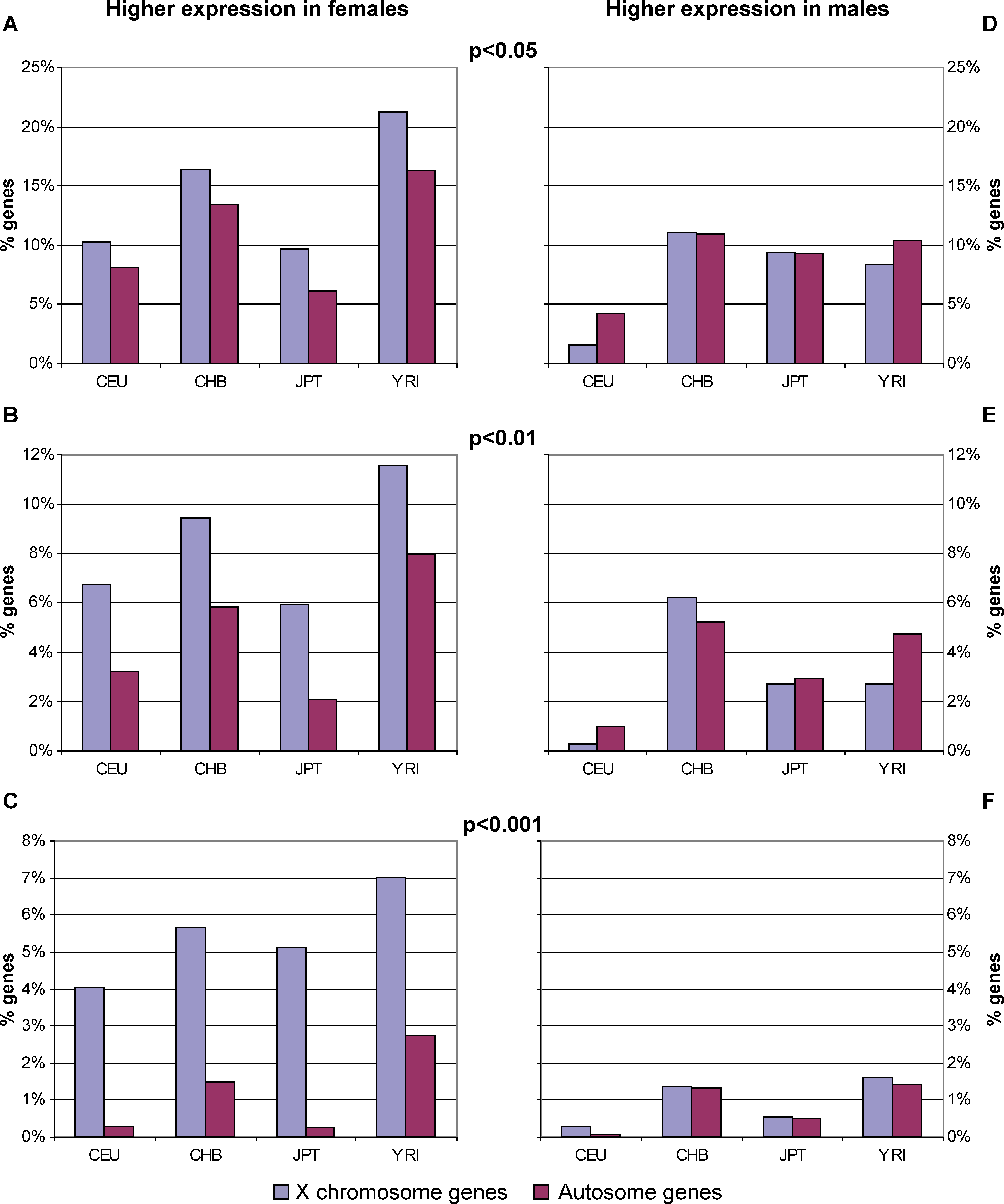 The Proportion of Genes with Higher Female Expression Is Greater from X Than Autosomes