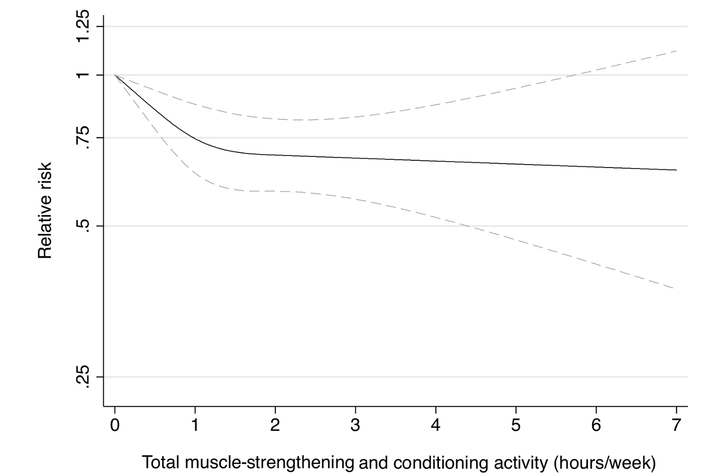 Dose-response relationship between total muscle-strengthening activity (hours/week) and risk of type 2 diabetes in women from the Nurses' Health Study II.