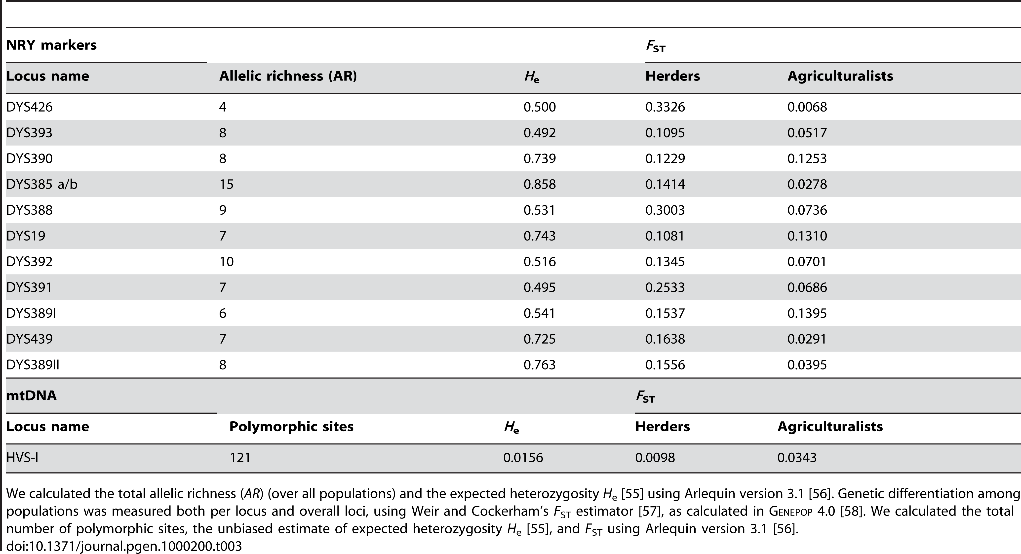Level of diversity and differentiation for NRY markers and mtDNA.