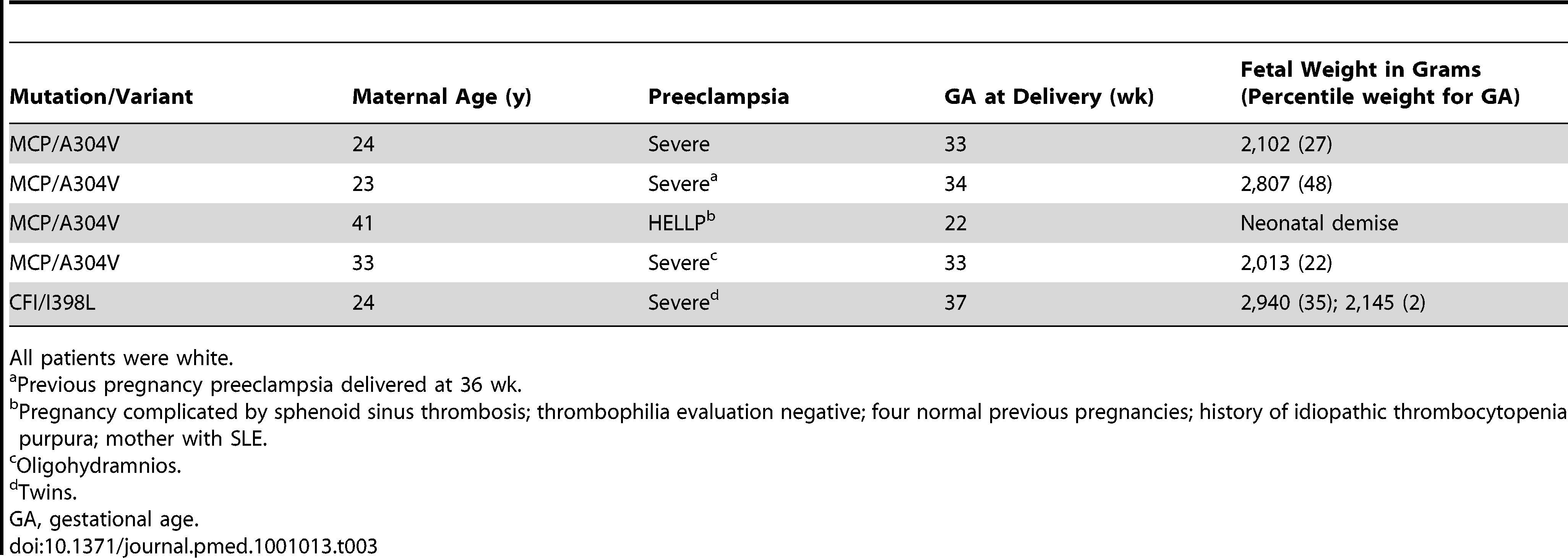 Clinical characteristics of non-autoimmune preeclampsia patients with complement regulatory protein mutations.