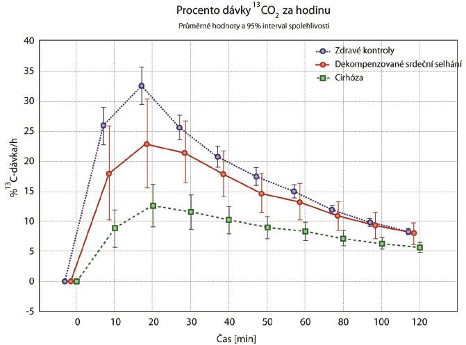Graf průměrů sintervalem spolehlivosti – dávka/h [%] <sup>13</sup>C methacetinu.