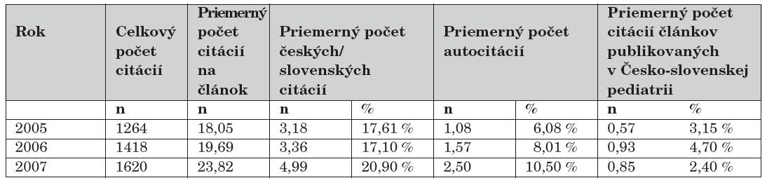 Scientometrická analýza citácií v troch ročníkoch časopisu Česko-slovenská pediatria (2005–2007).