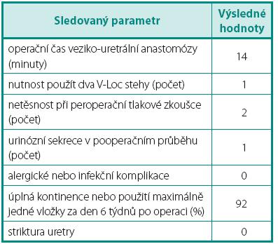 Operační výsledky a komplikace Table 2. Surgical results and complications