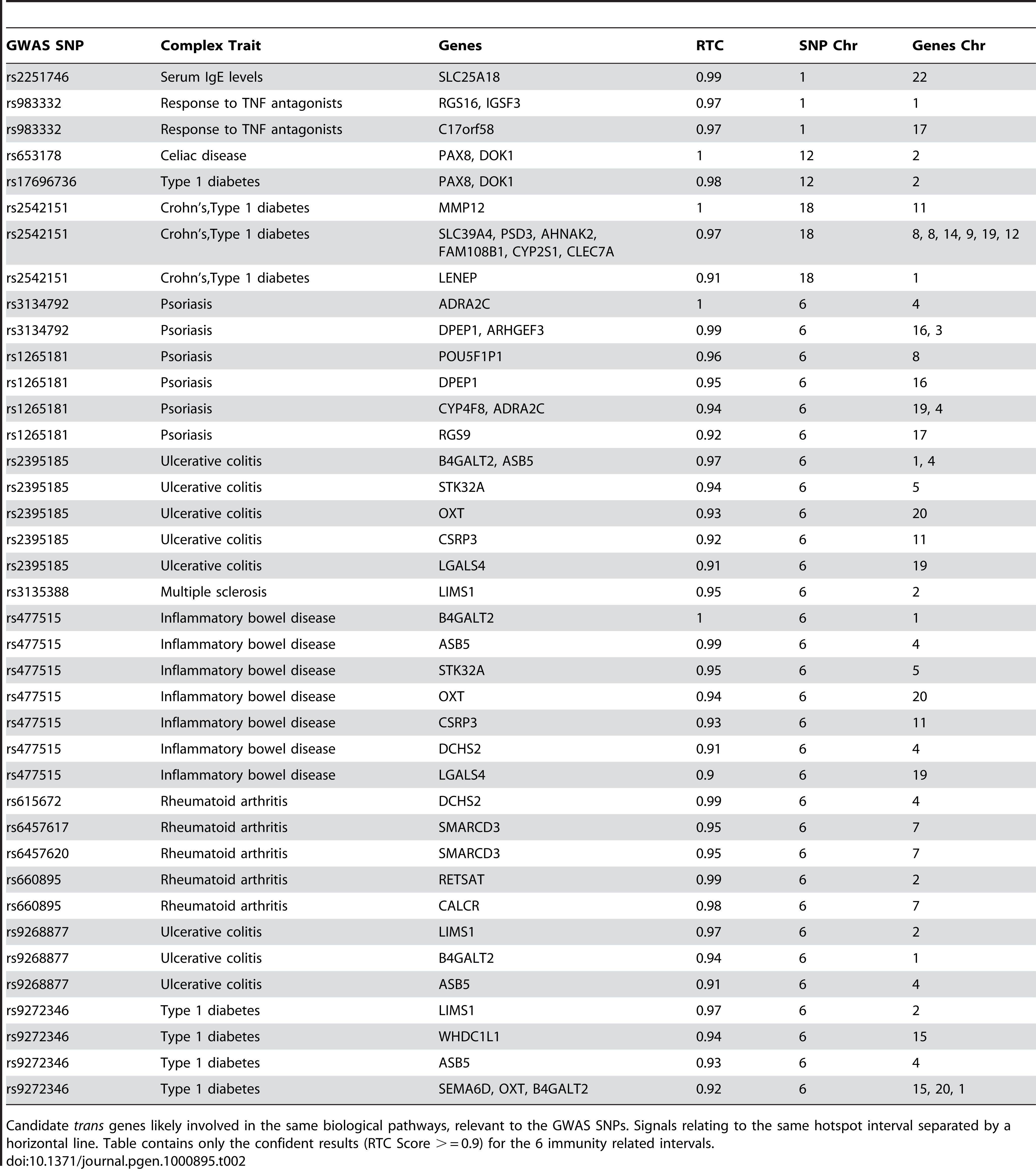 Candidate <i>trans</i> results.