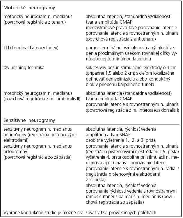 Elektroneurografické kondukčné štúdie používané v diagnostike SKT [18].