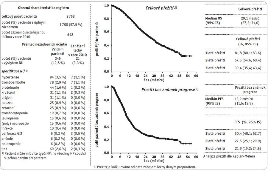 """Klinický registr """"Avastin – kolorektální karcinom"""", stav k datu 30. 10. 2010."""