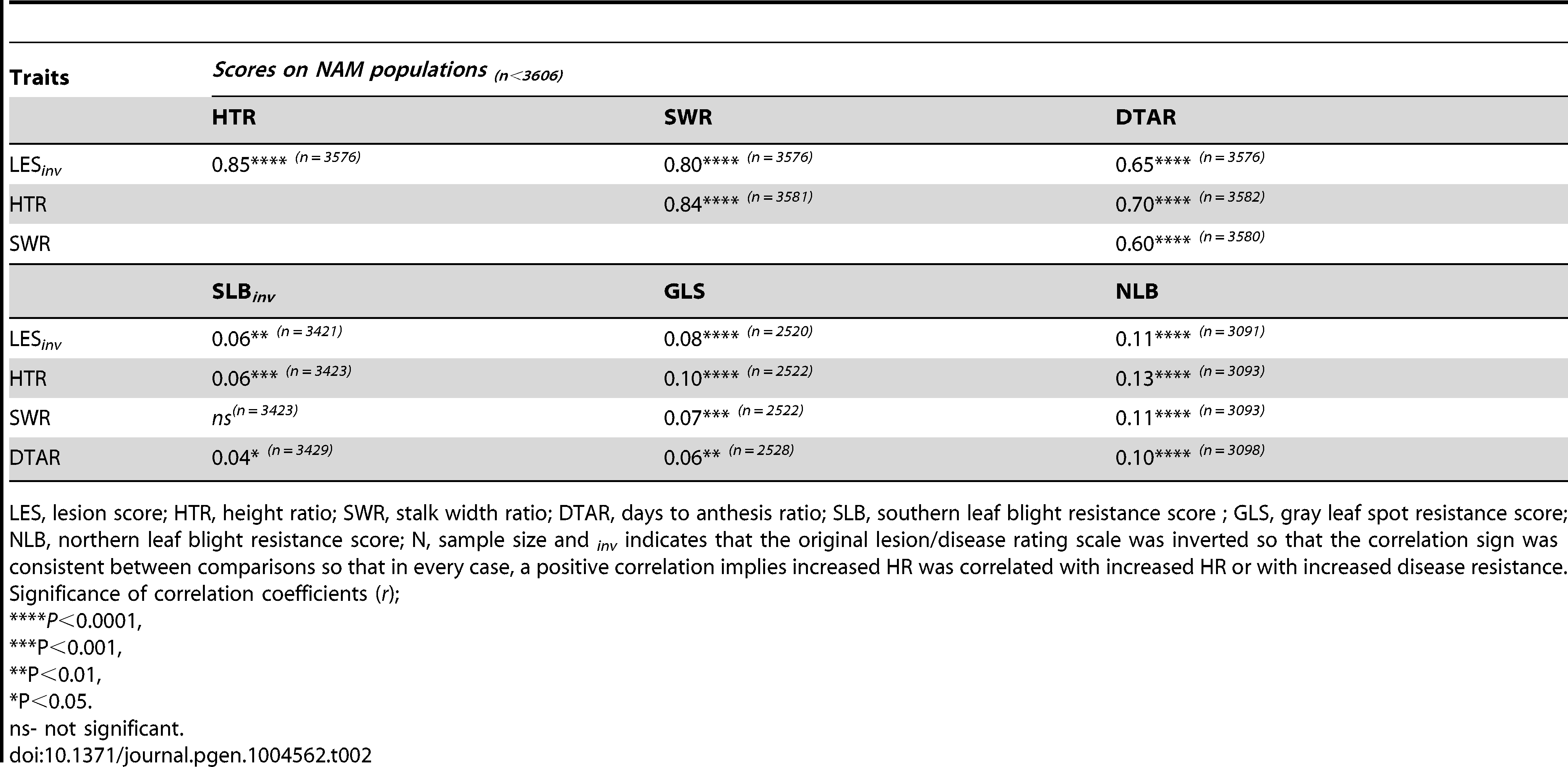 Correlation coefficients between mean values of NAM RILs for lesion mimic traits and disease resistance score values obtained from previous studies (SLB, Kump et al. <em class=&quot;ref&quot;>[34]</em>; NLB, Poland et al. <em class=&quot;ref&quot;>[35]</em>; GLS, Benson <em class=&quot;ref&quot;>[33]</em>).