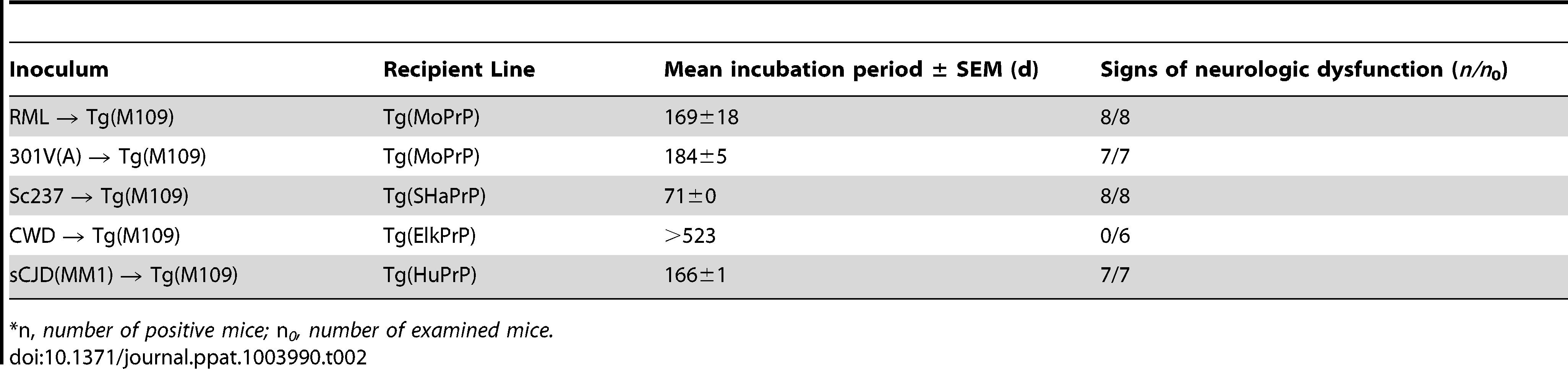 Retrotransmission of Tg(BVPrP,M109)-passaged prion isolates.<em class=&quot;ref&quot;>*</em>