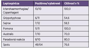 Tabuľka 1. Citlivosť testu Serion ELISA classic [32] Table 1. Sensitivity of the Serion ELISA classic test [32]