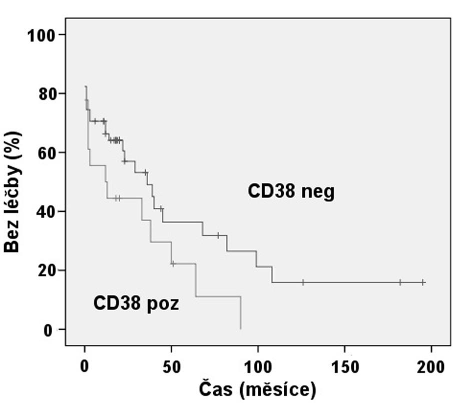 Srovnání TFI: Exprese CD38 (p = 0,091).
