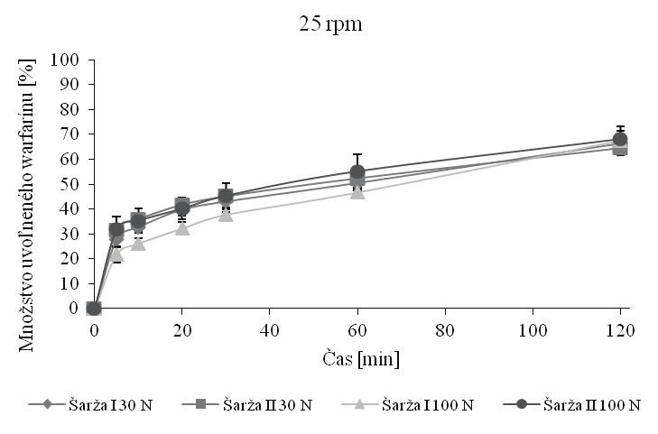 Skúška disolúcie tabliet s obsahom 10 mg warfarínu pri 25 rpm v pufri s pH 6,8