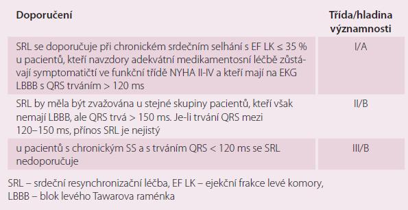 Indikace SRL u pacientů se srdečním selháním a nízkou ejekční frakcí při sinusovém rytmu.