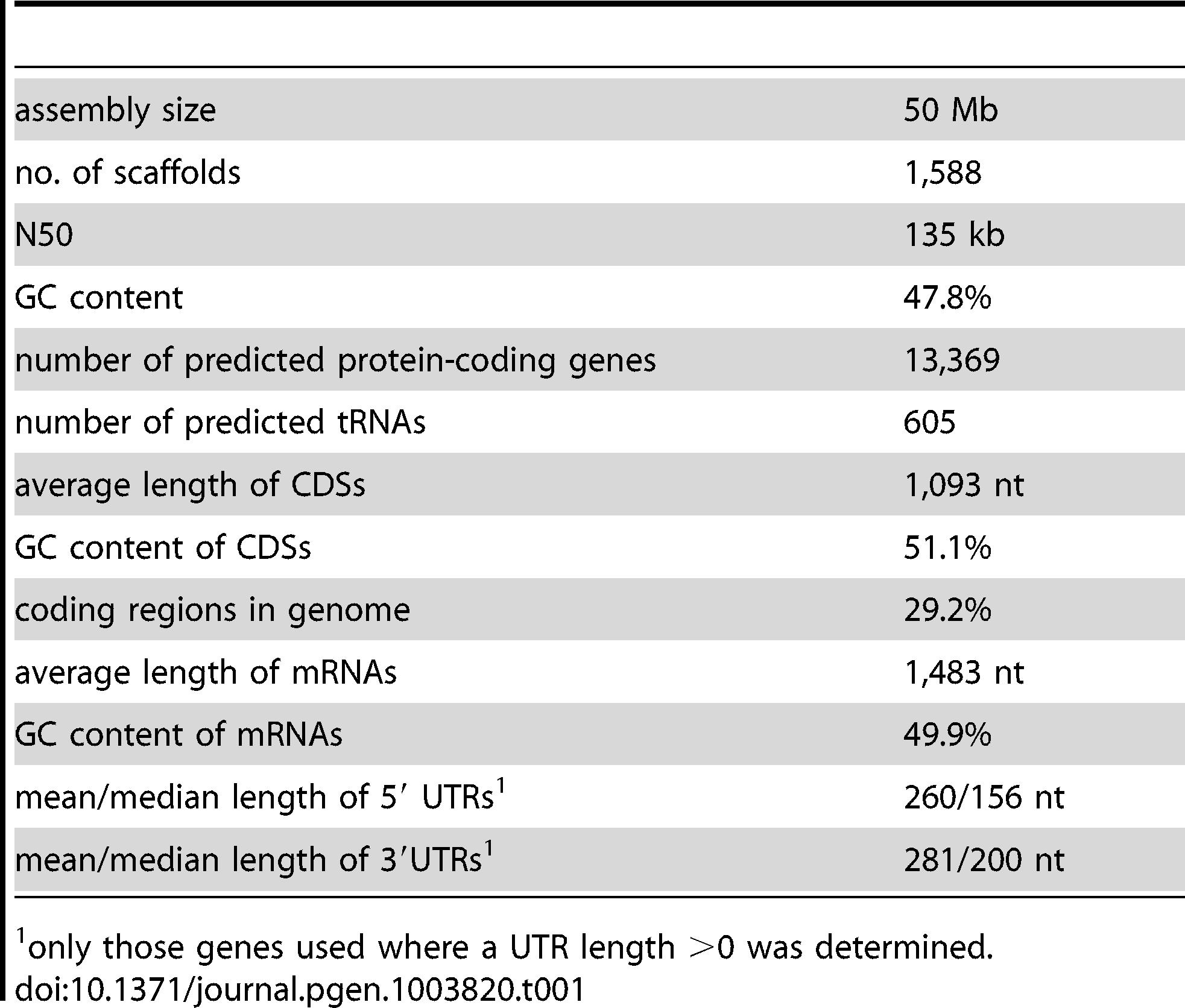 Main features of the <i>P. confluens</i> genome.