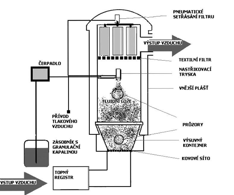 Schéma fluidního granulátoru s vrchním (souproudovým) nástřikem