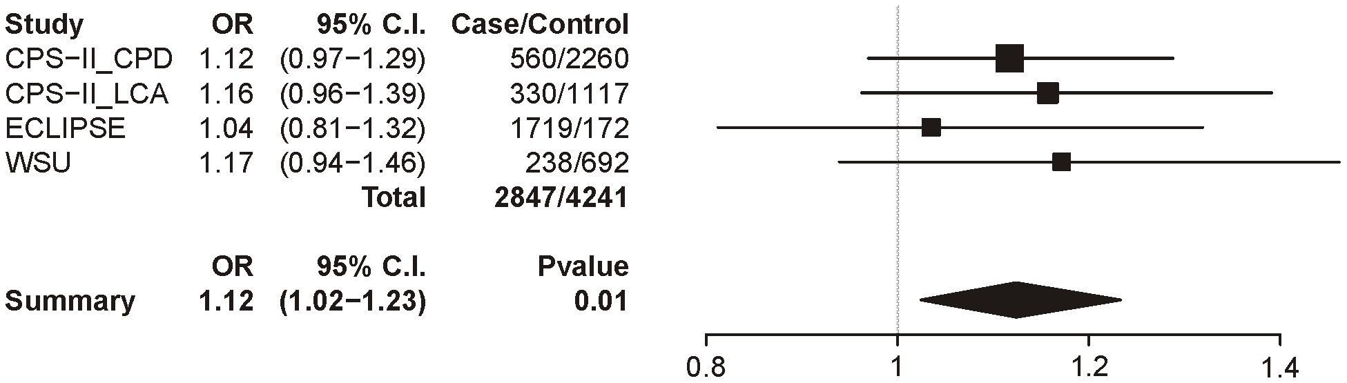 Forest plot for COPD at locus 1 (tagging rs16969968).