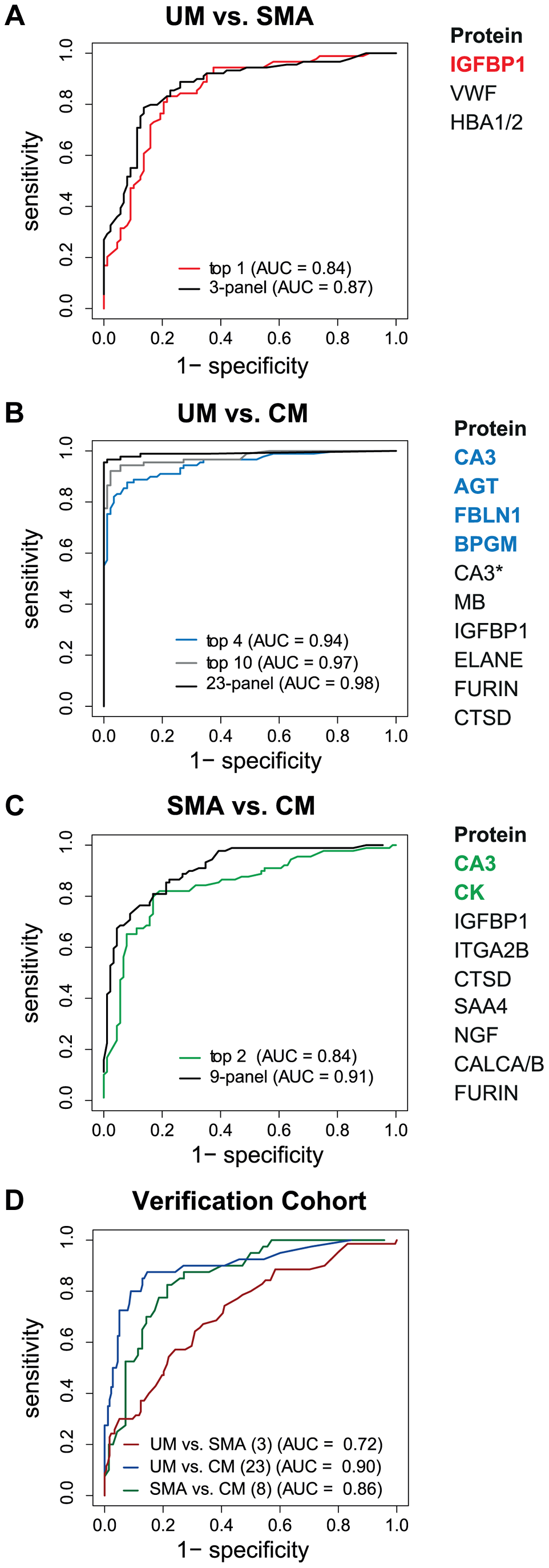 Discrimination of the three malaria disease sub-types with multi-protein signatures.