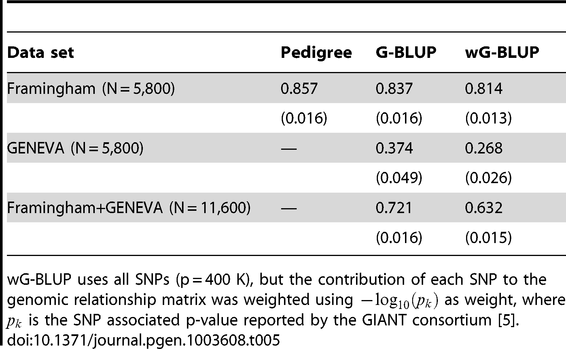 Estimates of proportion of variance accounted for by regression on pedigree or regression on markers by training data set and analysis method (estimated posterior standard deviaton).