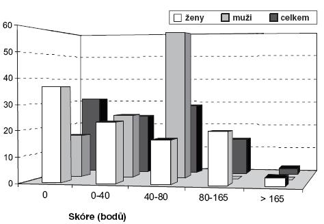 Rozložení průměrného skóre v Klas Biedermannově dotazníku podle pohlaví
