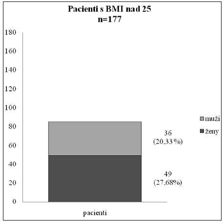 Nadmerná hmotnosť a obezita s BMI nad 25 Bola skoro u polovice celého súboru – u 85 pacientov s varixami DK (48,02 %); z počtu mužov to bolo 69,2 %, z počtu žien 39,2 %.