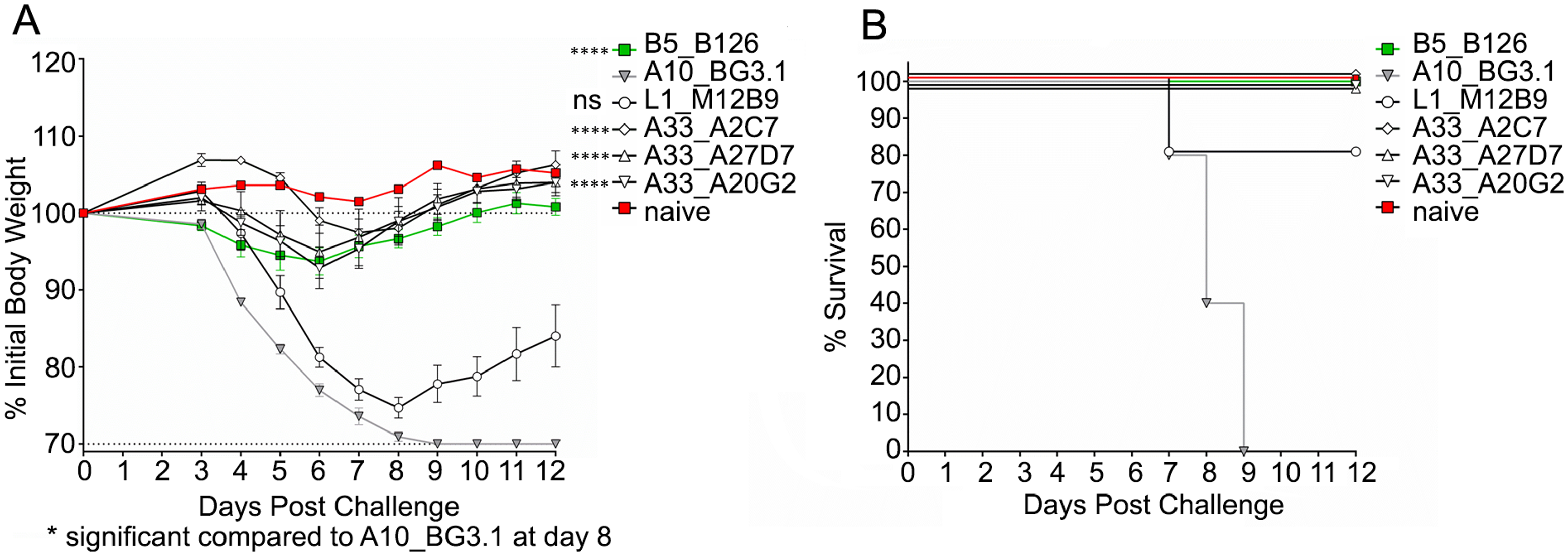 Protection of Balb/c mice from VACV<sub>WR</sub> by anti-A33 mAbs.