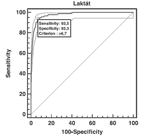 ROC laktátu ve vztahu k pH pod 7,00
