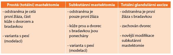 Typy profylaktické mastektomie Tab. 1: Types of prophylactic mastectomy