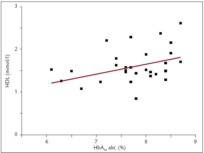 Korelácia HDL s HbA<sub>1c</sub> u detí a adolescentov s DM1T. Našli sme slabú, avšak štatisticky signifikantnú pozitívnu koreláciu HDL s aktuálnymi hodnotami HbA<sub>1c</sub> (r = 0,378; p < 0,05; n = 30).