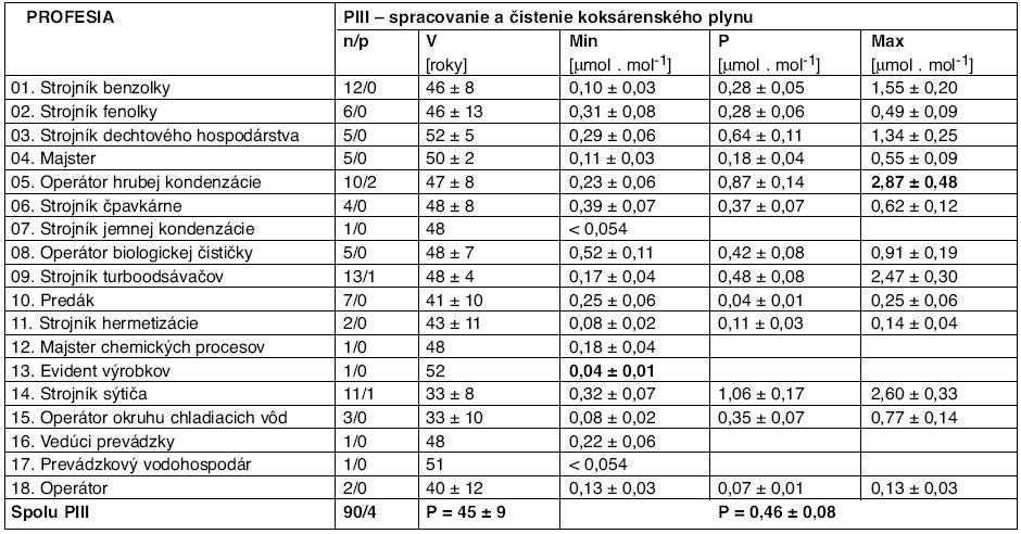 Výsledky stanovenia koncentrácie 1-HP prepočítané na kreatinín pre všetky profesie na PIII