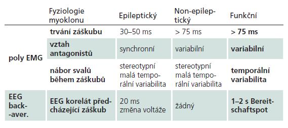 Řada NF nálezů je specifických u myoklonu pro funkční etiologii (upraveno podle [13]).