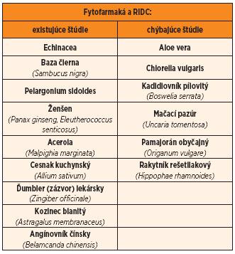 Rozdelenie fytofarmák podľa dostupnosti štúdií s recidivujúcimi infekciami dýchacích ciest.