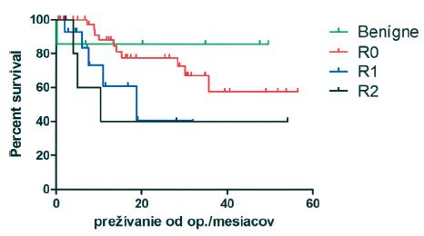 Prežívanie pacientov v závislosti od radikality resekcie. RO resekcia má najlepšie výsledky, R1 a R2 resekcie majú prežívanie podstatne horšie Graph 3. Patient survival, related to a degree of the resection radicality. RO resection presented with best outcomes, while the survival rates following R1 and R2 resections proved significantly worse
