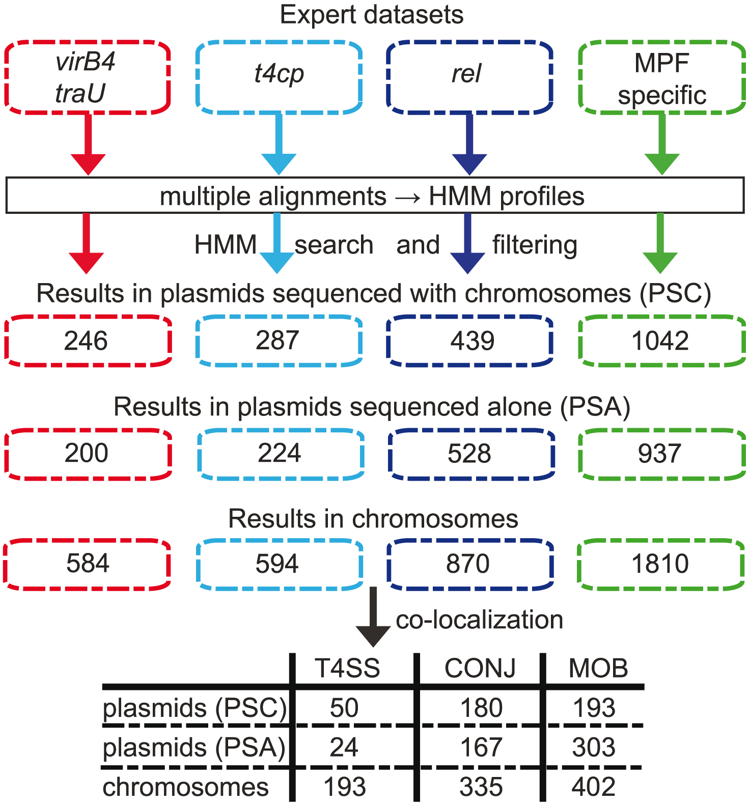 Methods and results of the identification pipeline.