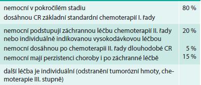 Postup v léčbě germinálních nádorů