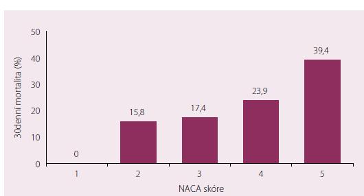 Mortalita do 30. dne v závislosti na hodnotě NACA skóre (p < 0,001).