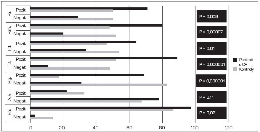 Procento (%) výskytu parodontálních patogenů u kontrol a pacientů s chronickou parodontitidou (CP)  <em>Negat. = odpovídá počtu bakterií < 10<sup>3</sup> Pozit. = odpovídá detekci počtu bakterií > 10<sup>3</sup> [tj. slabě pozitivní (10<sup>3</sup>–10<sup>4</sup>), středně pozitivní (10<sup>4</sup>–10<sup>5</sup>) a silně pozitivní (> 10<sup>5</sup>)]</em>