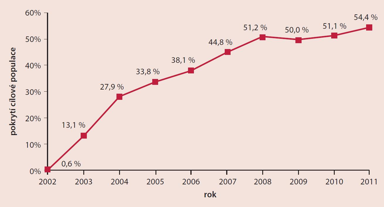 Vývoj pokrytí screeningem karcinomu prsu v ČR (věková skupina 45–69 let). Zdroj dat: Registr screeningu karcinomu prsu, IBA MU.