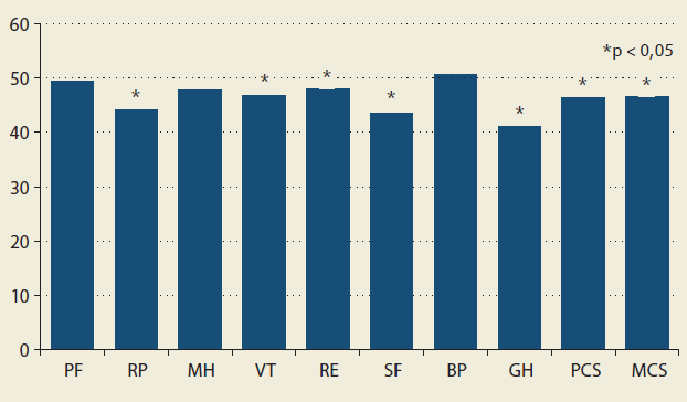 Kvalita života po IPAA – SF-36 skóre. Graph 3. Mean scores for quality of life and health according to SF-36.
