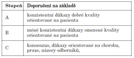 Stupeň síly doporučení (strength of recommendation grades).