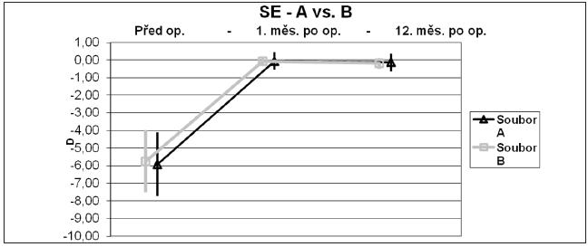 Graf 1 a