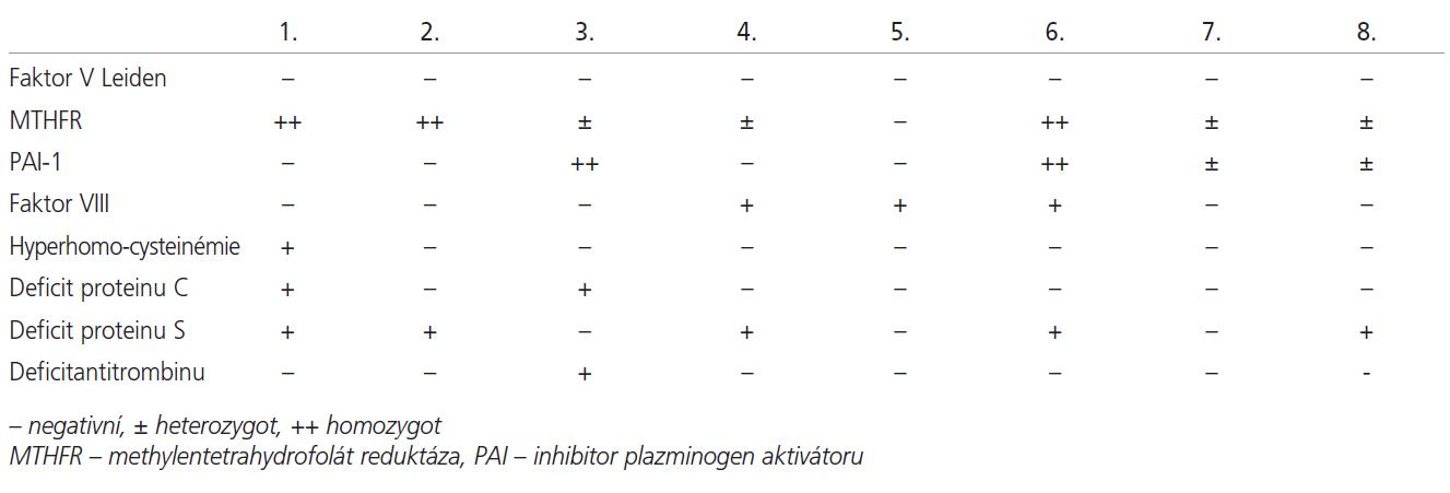 Výsledky vyšetření trombofilních parametrů.